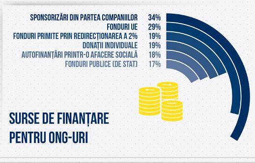 Petrom_Studiu_finantare ONG-uri