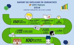 OMV Petrom- Raport de Implicare in Comunitate 2014