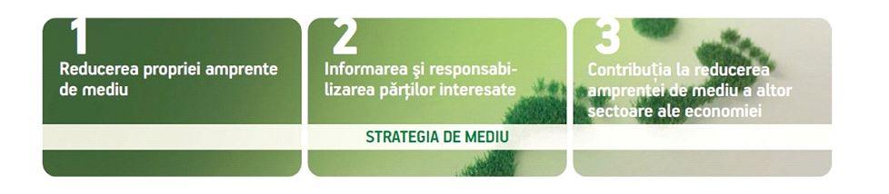Strategie CSR Telekom- CSR Brand