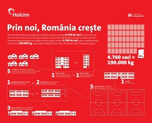 Infografic Holcim 2016