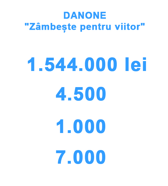 danone--cifre1