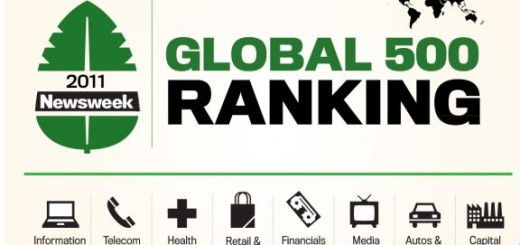 Green Rankings 2011