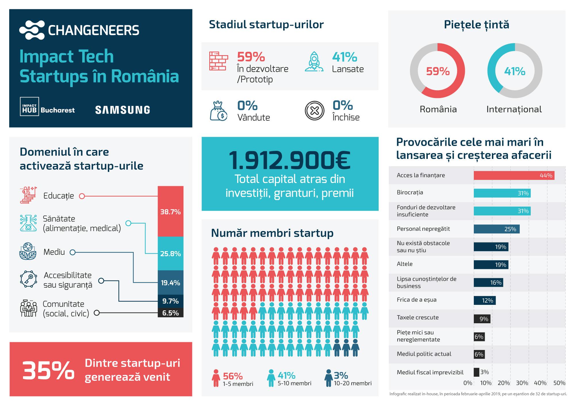 Infographic_Changeneers