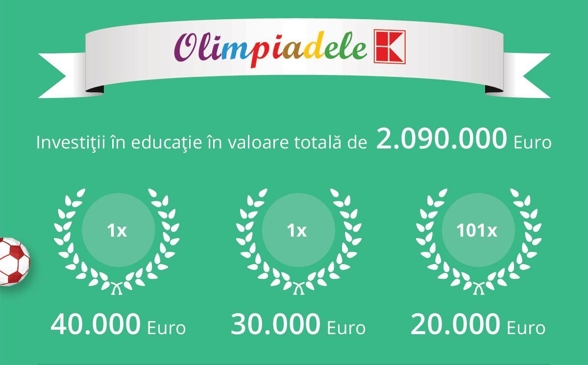 infografic Olimpiadele Kaufland