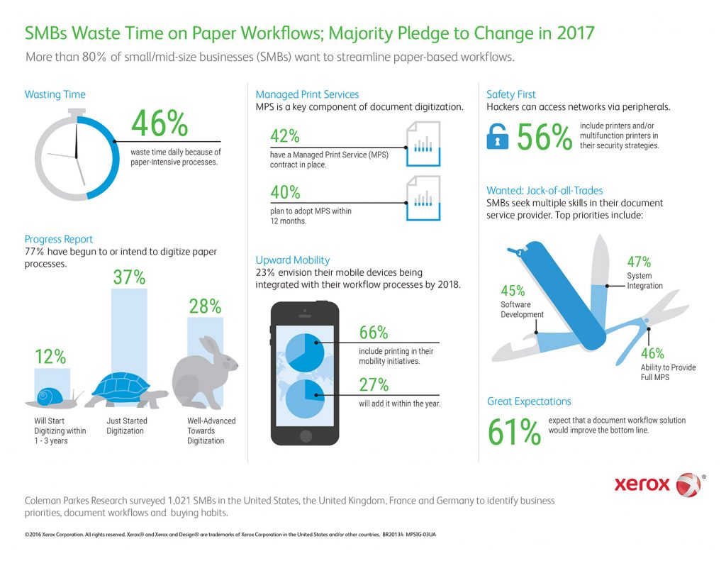 Infographic: SMBs Waste Time on Paper Workflows; Majority Pledge