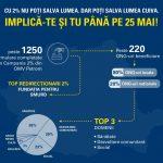 25 Mai: Ultima zi pentru redirectionarea a 2% din impozitul pe venit catre ONG-uri