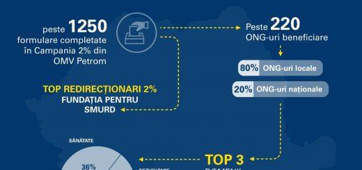 Infografic 2% petrom