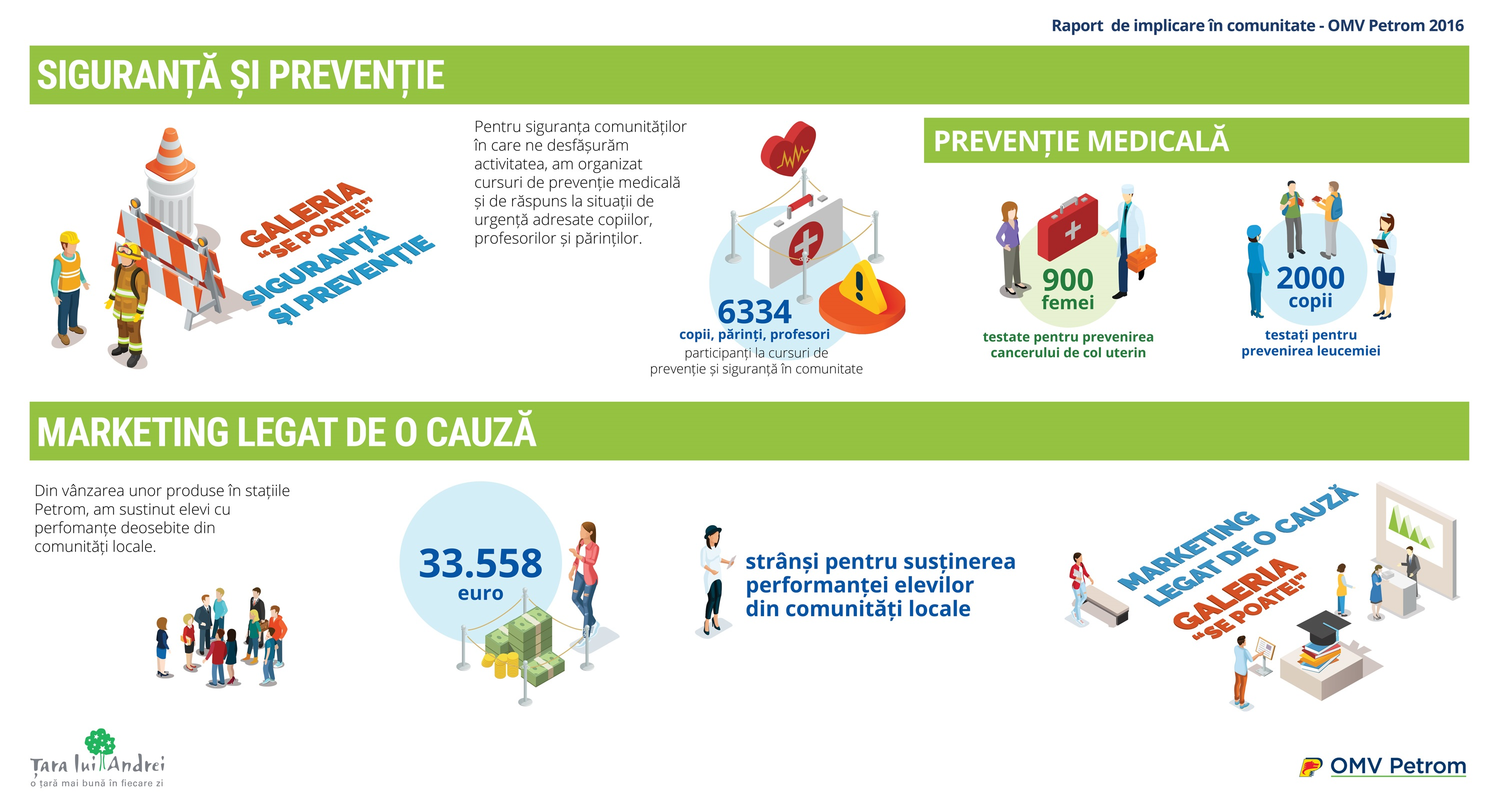 Siguranta & preventie. Marketing legat de o cauza