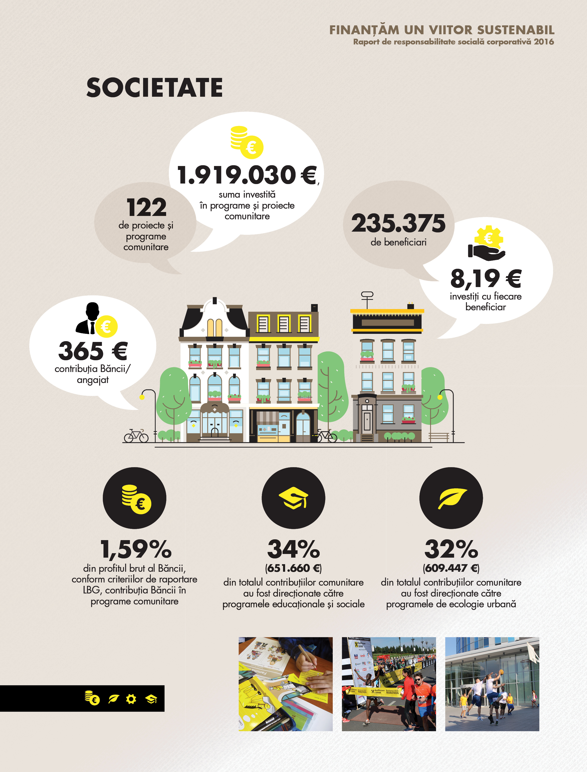 raiffeisen bank Infografic Societate