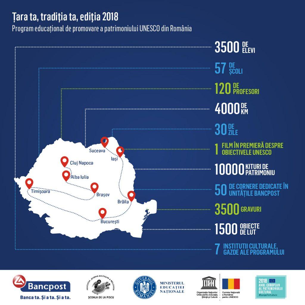 Bancpost-Tara ta traditia ta 2018-Infografic