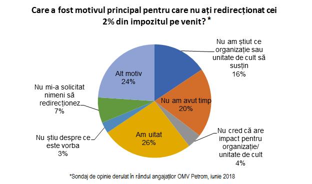 De ce NU au redirectionat angajatii OMV Petrom