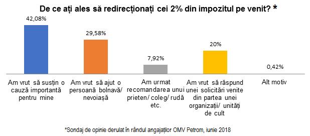 De ce au redirectionat angajatii OMV Petrom