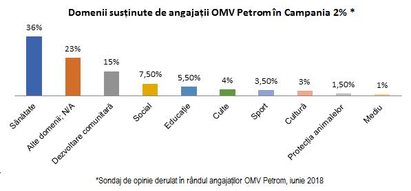 Domenii sustinute de angajatii OMV Petrom