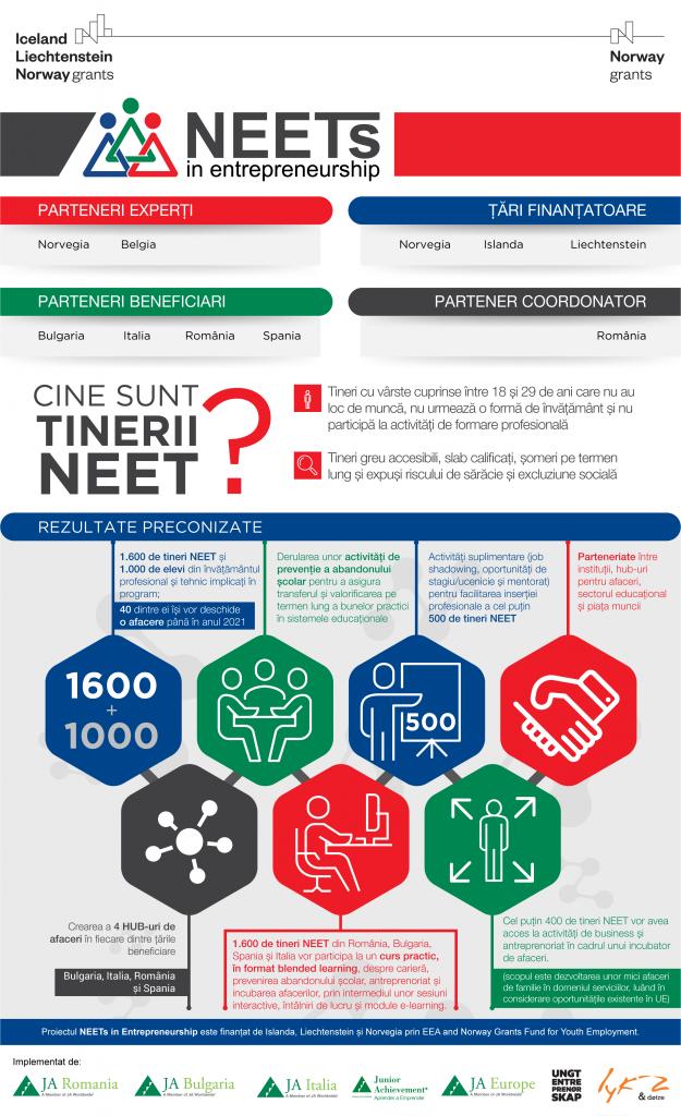 Infographic-proiect-neets-in-entrepreneurship (Ro)