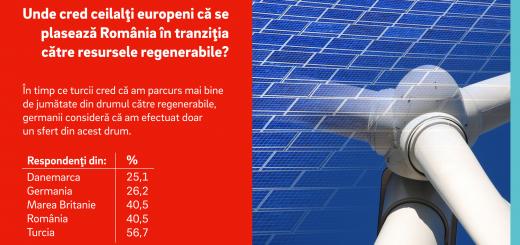Unde se plaseaza Romania in tranzitia catre resursele regenerabile