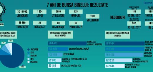 Infografic Bursa Binelui_7 ani