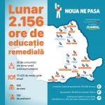 "Fundatia eMAG sustine alte 14 centre tip after-school, prin programul ""Noua ne pasa"""