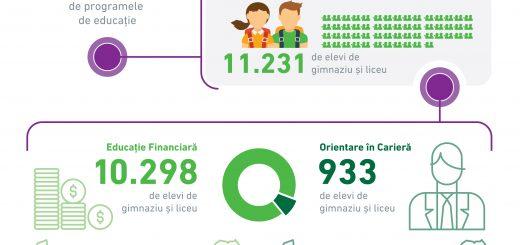 OTP Bank_Infografic Fundația Dreptul la Educație_5 ani de activitate