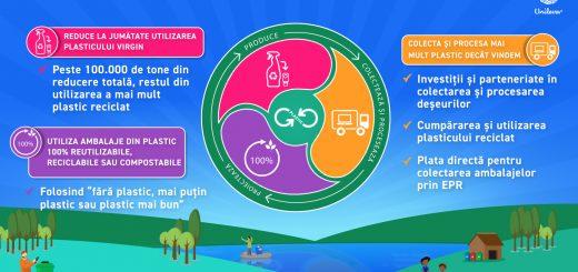 Unilever_reducerea consumului de plastic