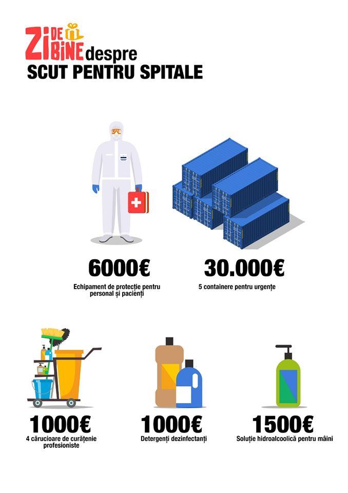 Infografic Zi de bine scutpentruspitale