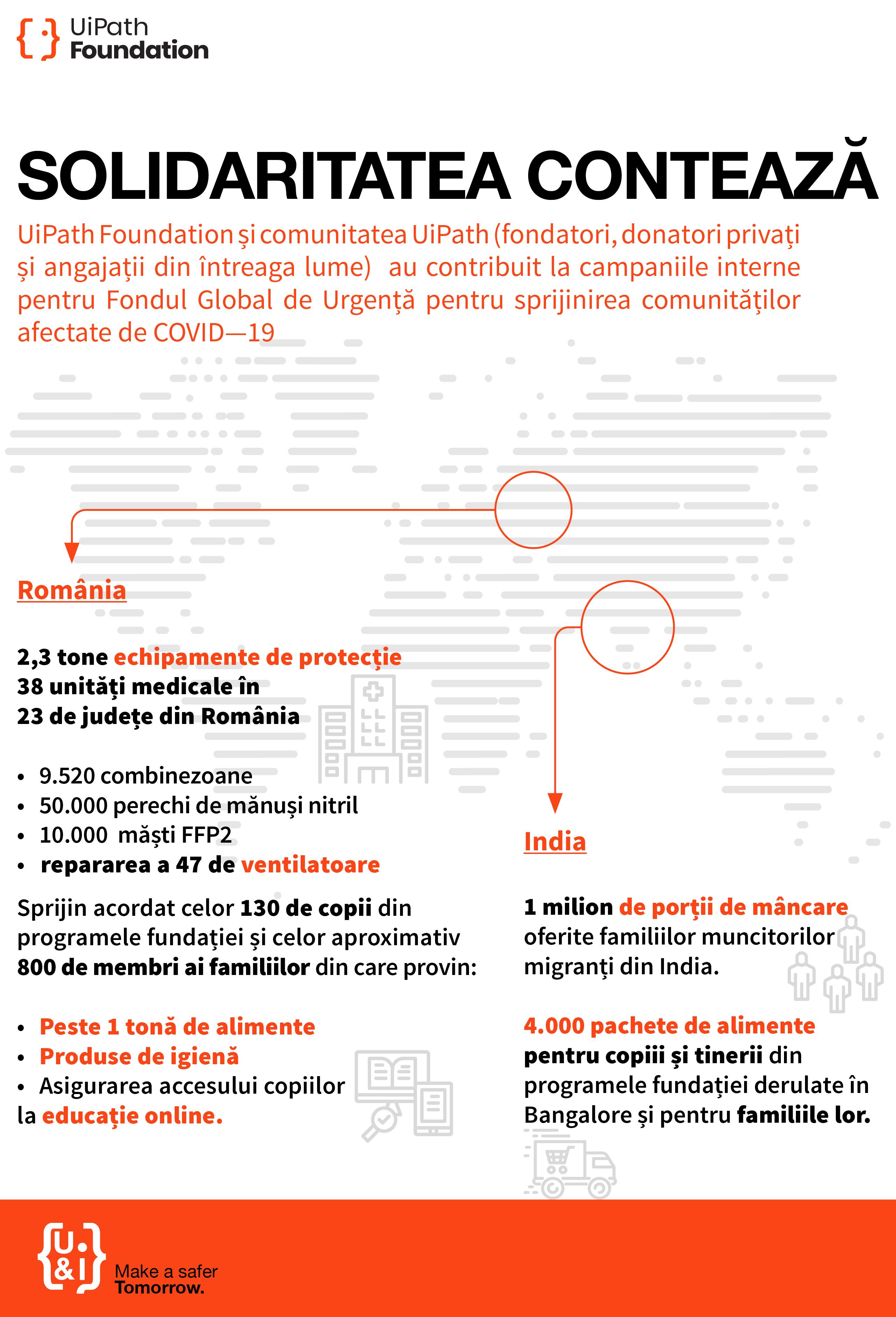 Grafic Comunicat de presă UiPath Foundation