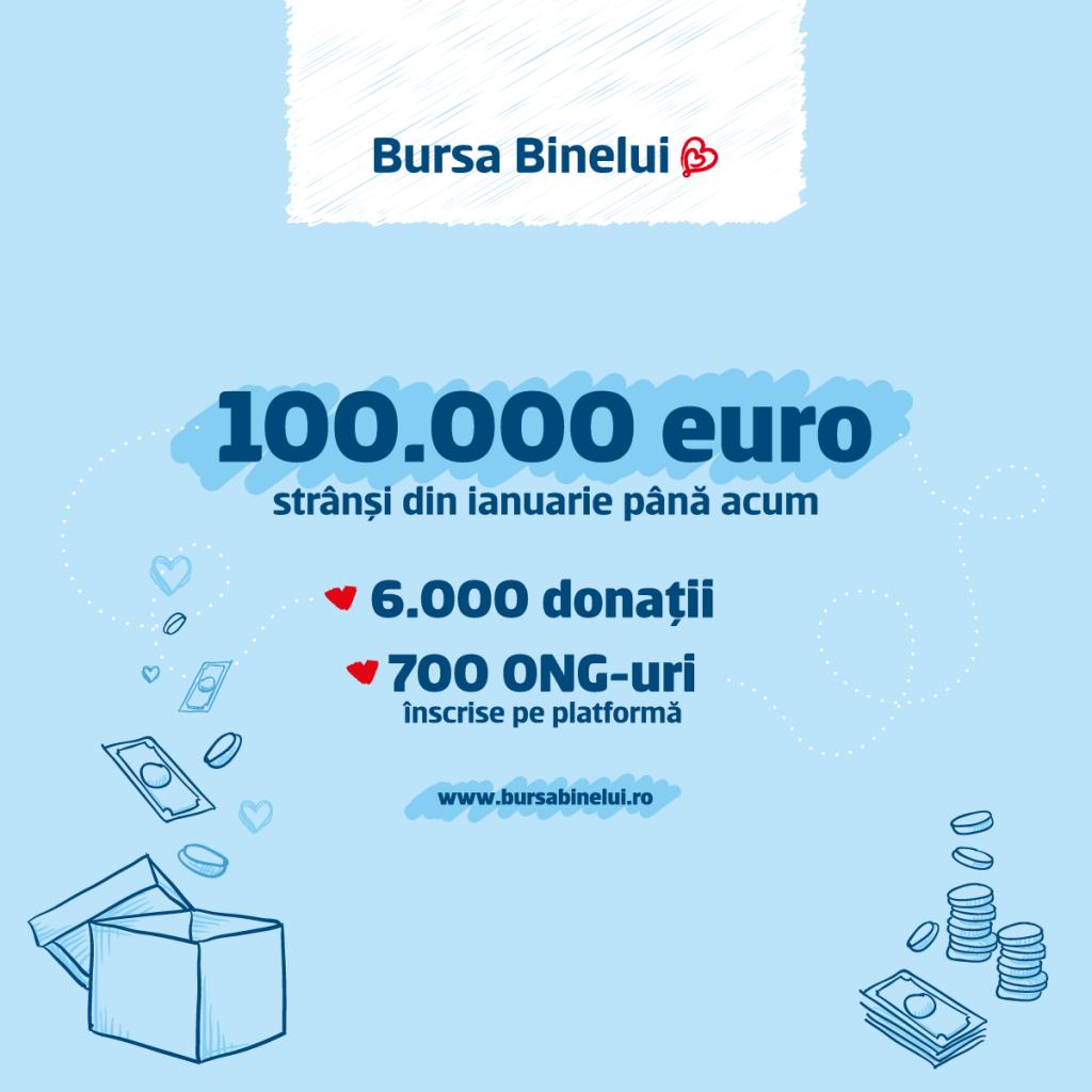 Infografic Bursa Binelui DONATII