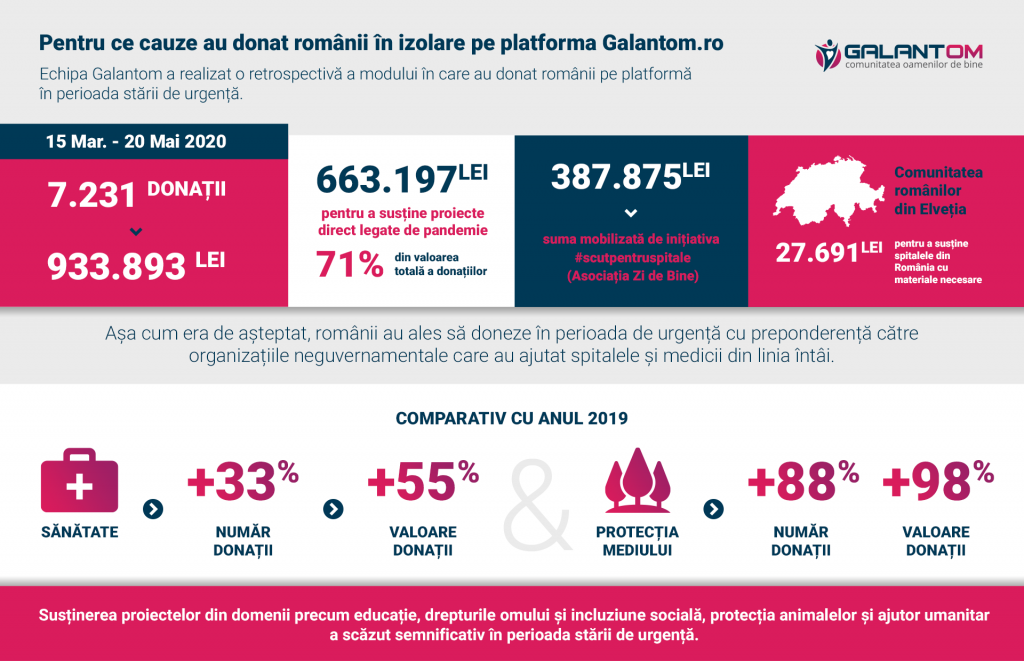 Galantom_Infografic donatii stare de urgenta