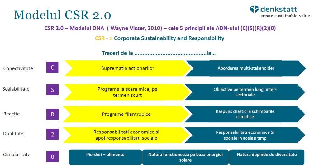 modelul csr 2.0