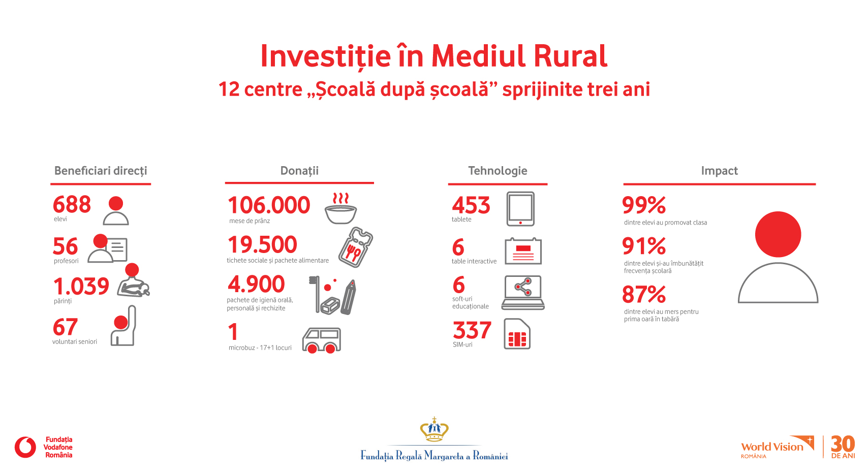 Infografic_investitie-in-mediul-rural