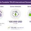 Fundatia TELUS International Romania_Rezultate 2020