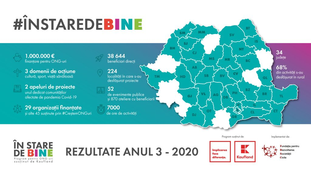 In Stare de Bine rezultate 2020