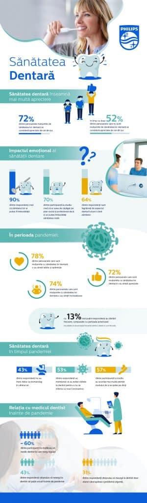 Infografic_ Studiu Philips