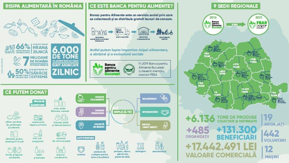2021- Banca de alimente 5 ani - rezultate