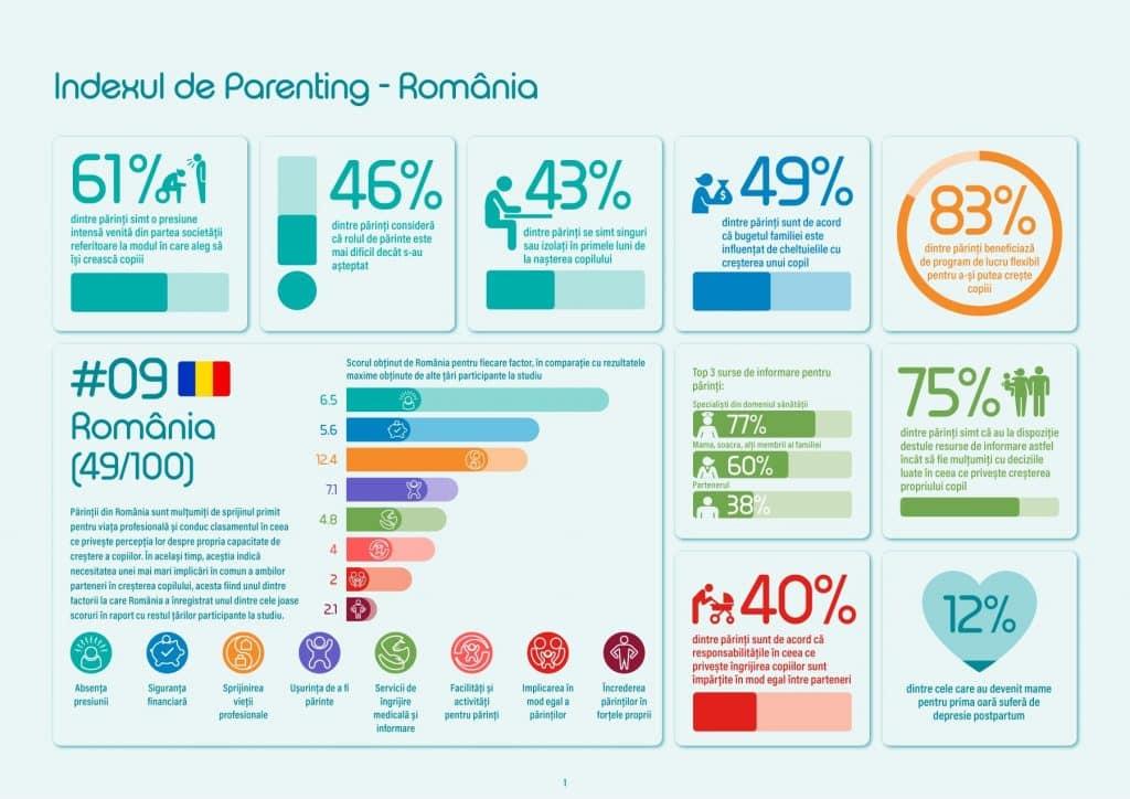 Infografic_Indexul de Parenting_updated-01