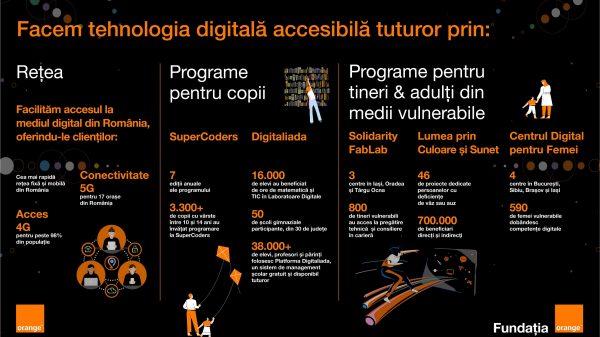 orange digitalizare